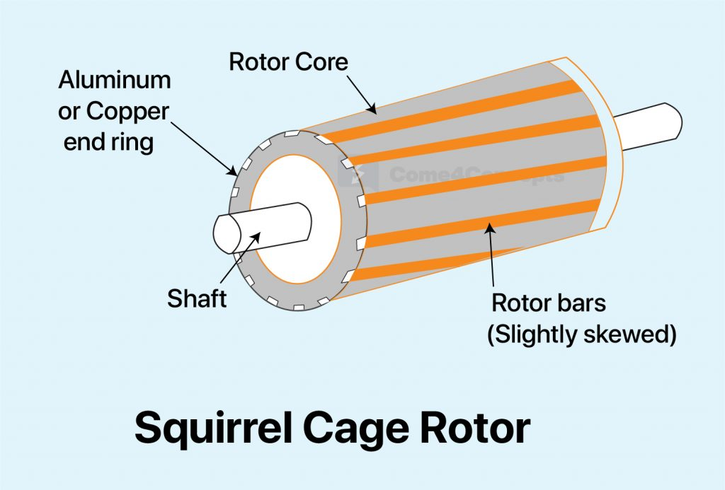 Motor induction squirrel principle cage working Application of